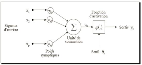Modèle non-linéaire
