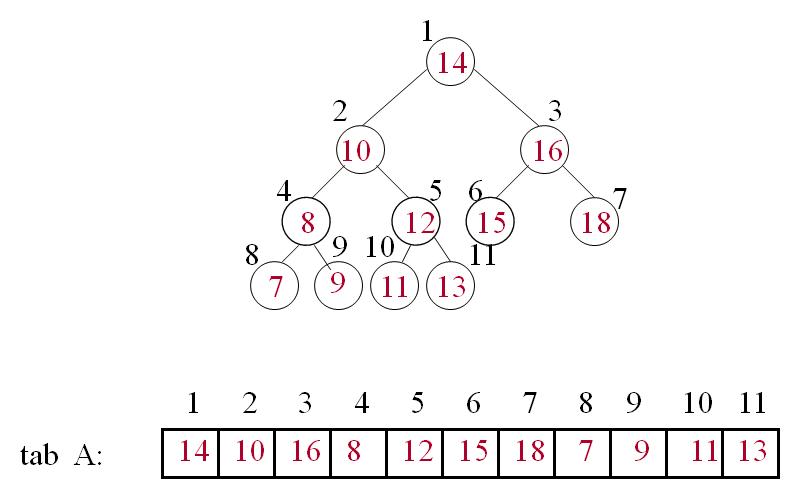Cours d'Algorithmique Arbres Binaires: représentation par tableaux