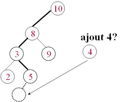 cours algorithmique ABR : Ajout d'un élément. ajouter un element