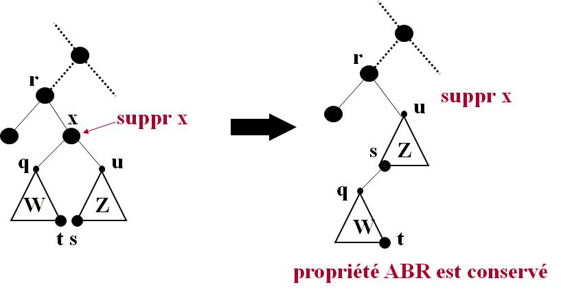 x est un nœud interne avec 2  sous-arbres cours algo abr