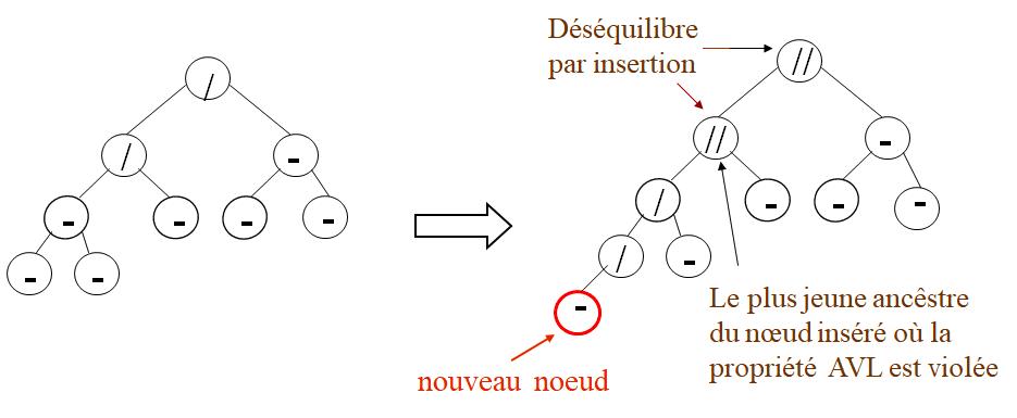 Noter que l'insertion d'un nœud peut provoquer des  déséquilibre sur plusieurs nœuds