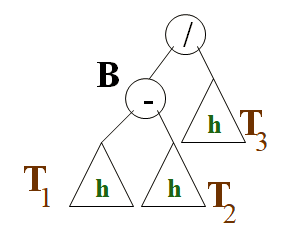Dans l'arbre AVL, avant l'insertion, T1, T2 et T3  ont une hauteur h