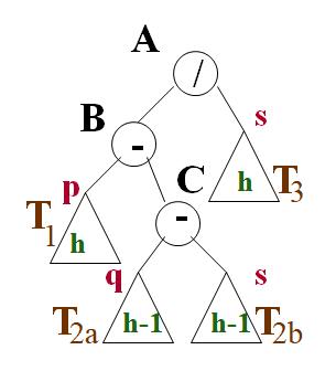 cours algo Cas II:  nouveau noeud inséré dans T2