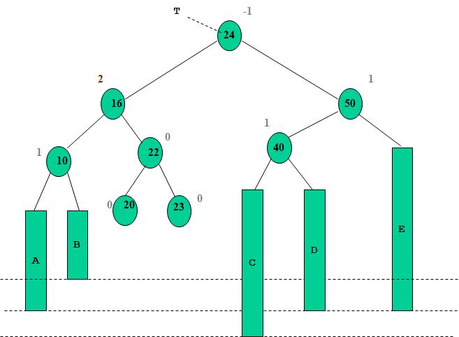 L'arbre n'est plus un AVL  Arbre AVL: suppression algorithmique