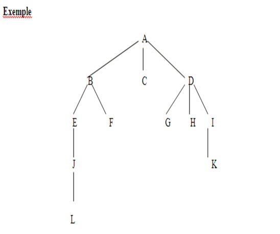 l'ordre de visite des nœuds pour le parcourt postfixe