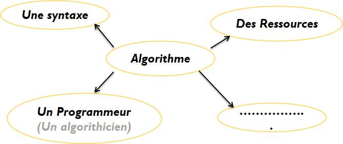 C'est quoi un algorithme ? Une succession d'instructions qui renvoie un résultat, afin de résoudre un problème.