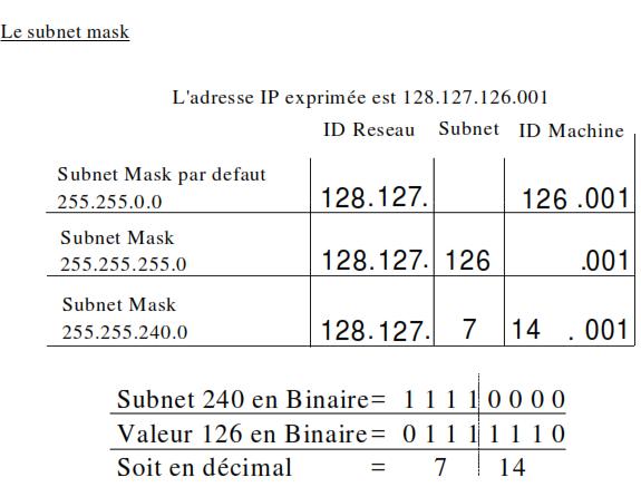 Cours-gratuit-le subnet mask