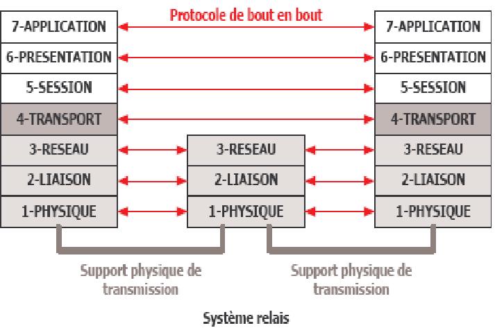 Cours-gratuit-notion de protocole 1