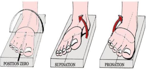 Cours-gratuit-Les mouvements de torsion du pied 1