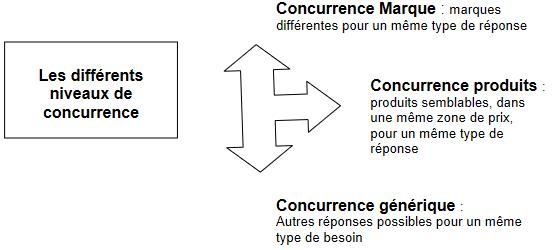 Cours-gratuit-Identification du niveau de la concurrence