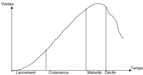 Cours-gratuit-La courbe de cycle de vie d un produit