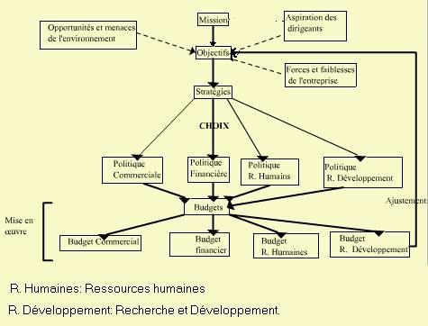 La demarche de la planification Le gestionnaire et la Planification