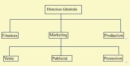 les principaux fonctions de l'entreprise