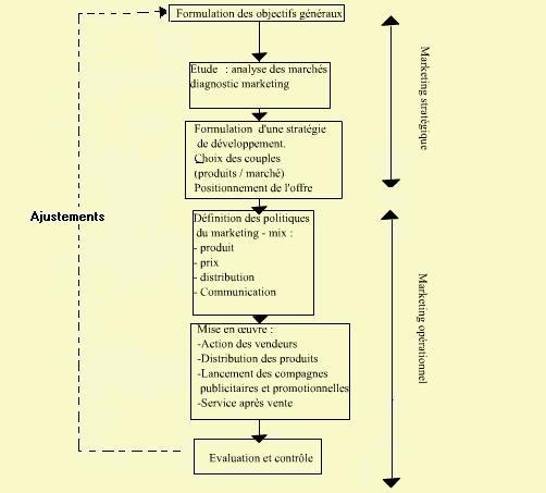 Cours-gratuit-Le marketing strategique et operationnel