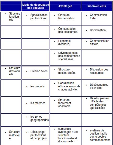 Cours-gratuit-Les differents types de structures