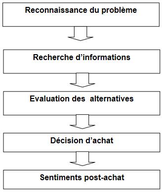 Cours-gratuit-Les etapes du processus de decision