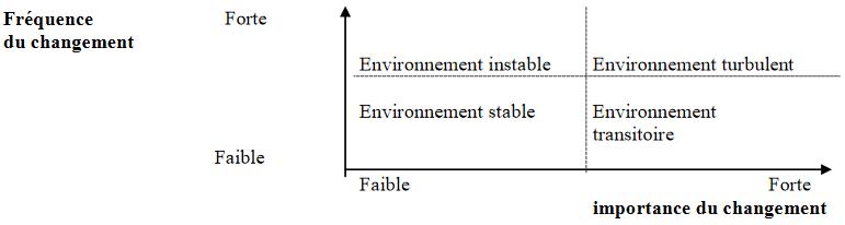 Cours-gratuit-Les types d environnement de l economie