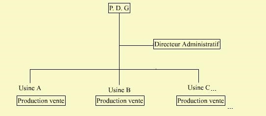 Cours-gratuit-PDG Place et organisation de la fonction administrative