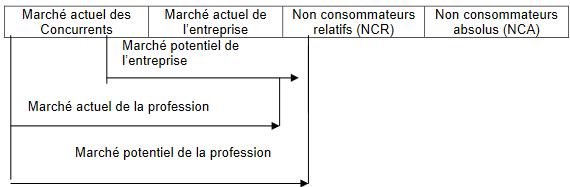Cours-gratuit-Structure quantitative de la demande
