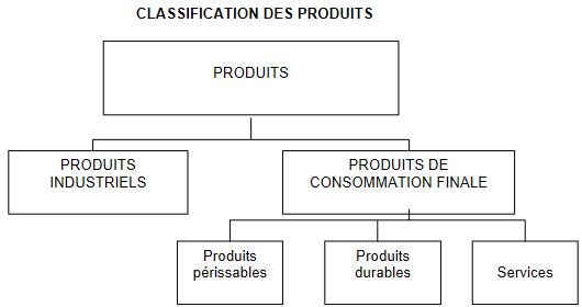 Cours-gratuit-Une classification des produits