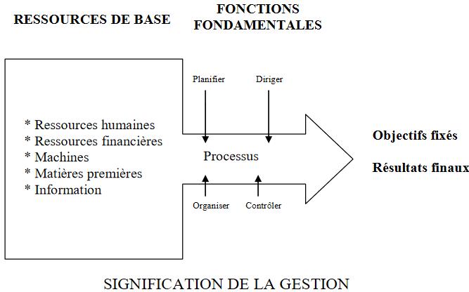 cours economie la signification de la gestion