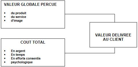 Cours-gratuit-difference entre la valeur globale percue et le cout total