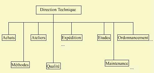 Cours-gratuit-planification de la production direction technique